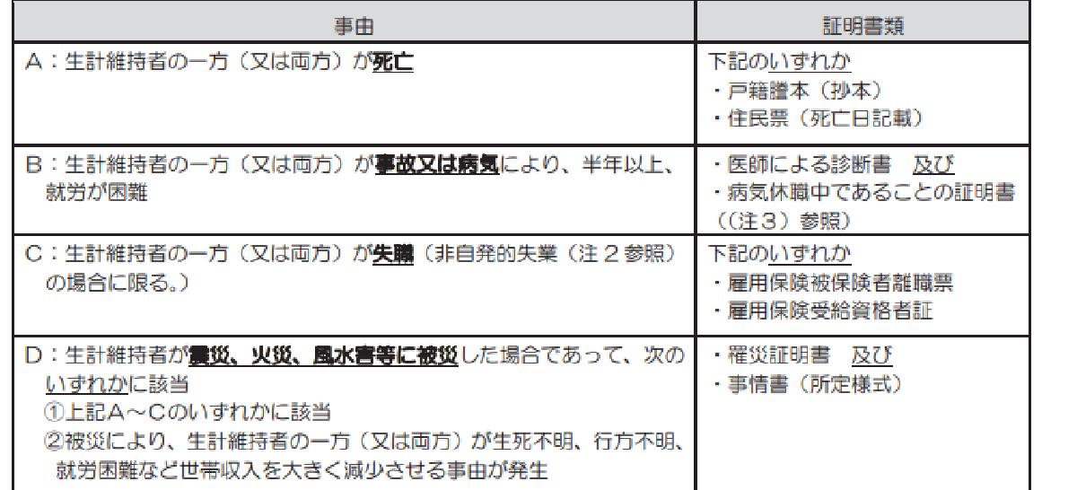 f:id:kyouikuloans:20200424165159p:image