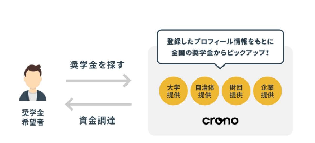 f:id:kyouikuloans:20200527170652p:image