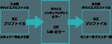 f:id:kyoumoiihi:20161121201318p:plain