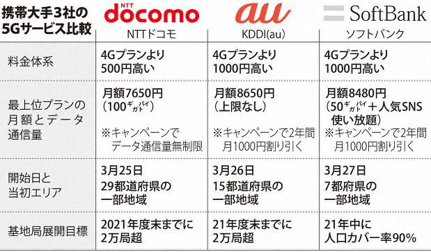 5G通信量比較