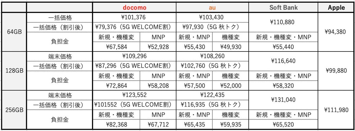 iphone12 価格 キャリア 比較