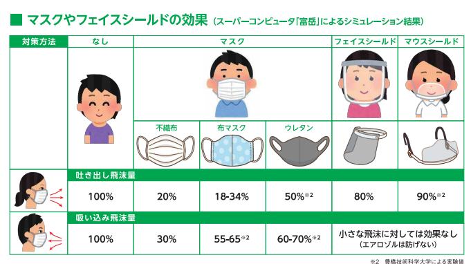 マスク種類飛沫防ぐ効果