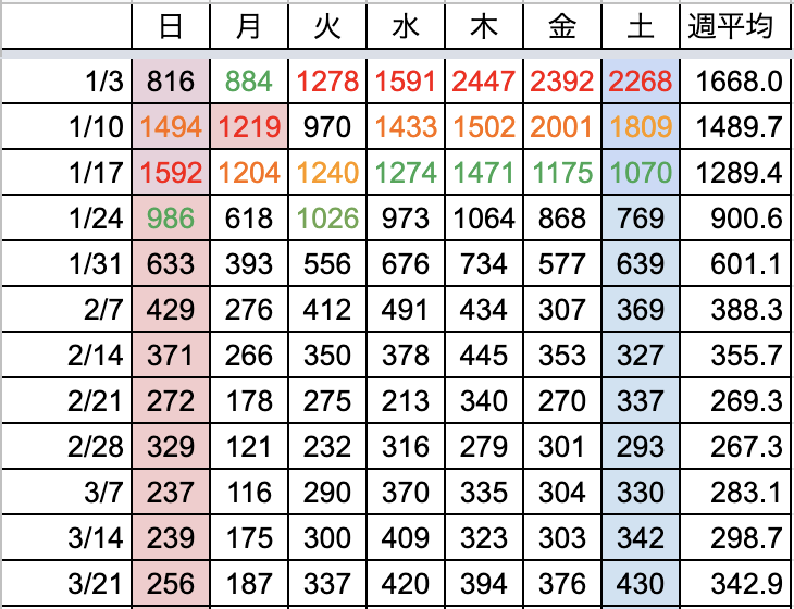 曜日別の新規陽性者数推移(東京)3/27時点