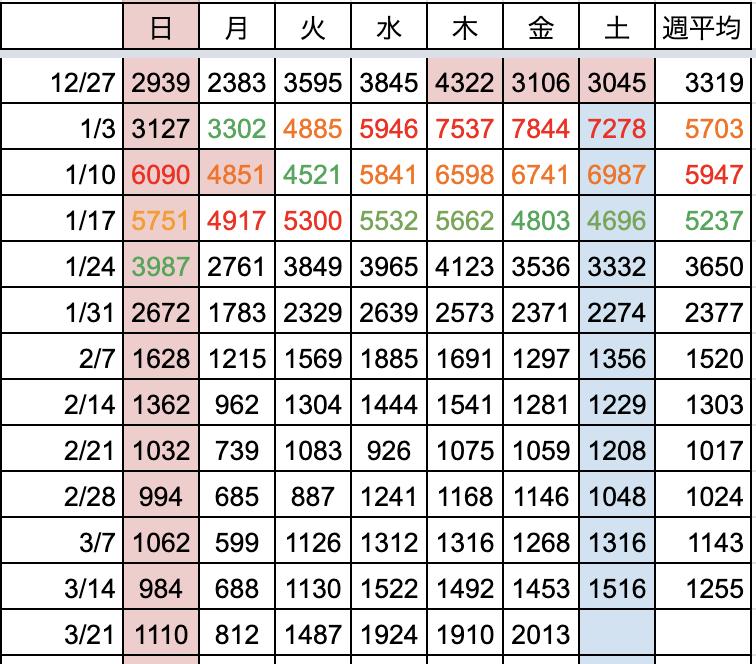 曜日別の新規陽性者数推移(全国)3/26時点