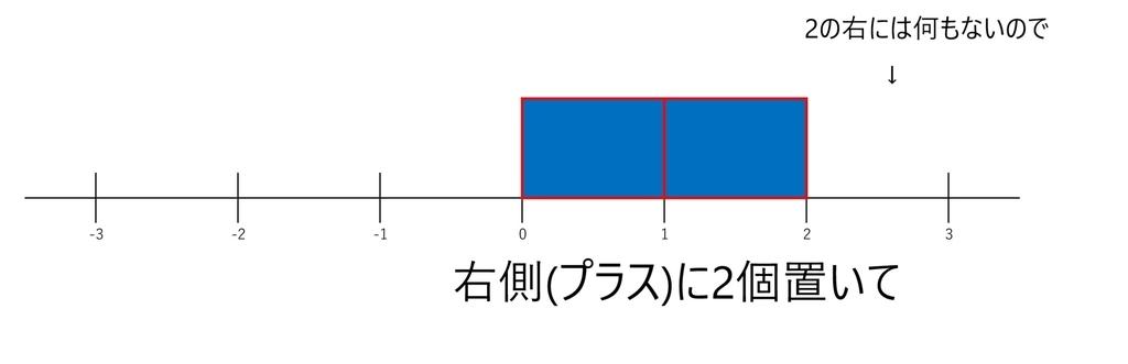 f:id:kyouryokutaimath:20190215010352j:plain