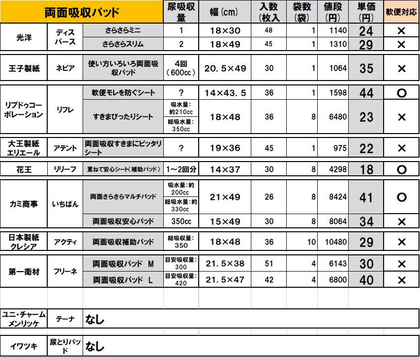 f:id:kyoushirousan:20200204195918p:plain