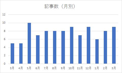 f:id:kyuma-morita:20170401165118p:plain