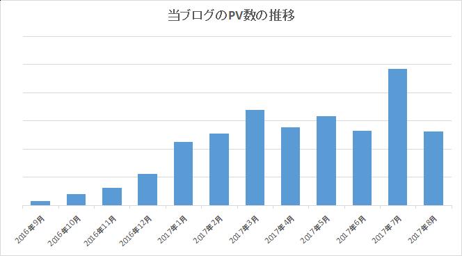 PV数の推移