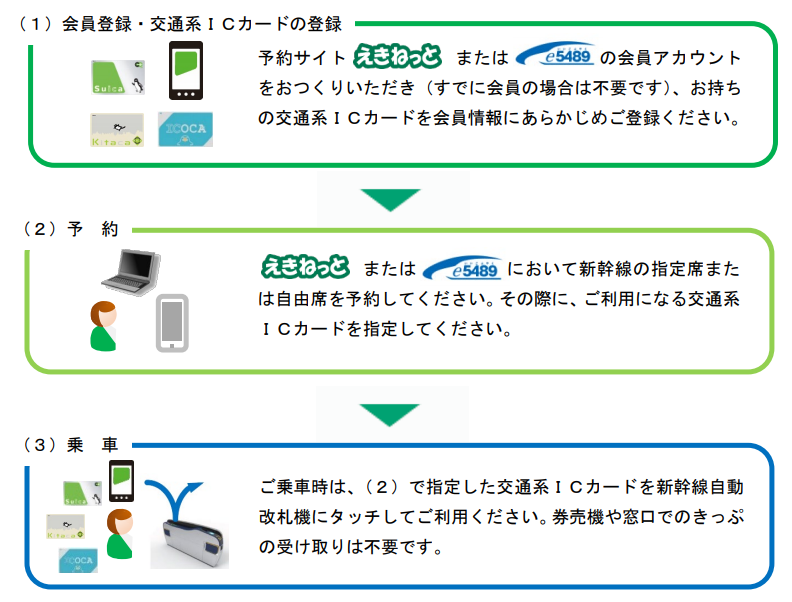新幹線eチケットサービス利用の流れ