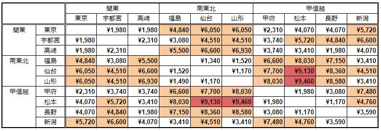 フリーエリア内主要駅間の「週末パス」と普通運賃の比較