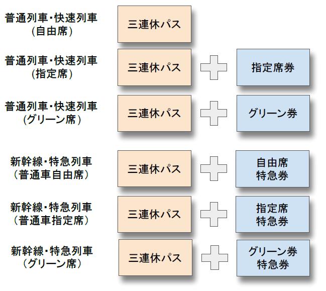 「三連休東日本・函館パス」は特急券や座席指定券などと組み合わせ自由!