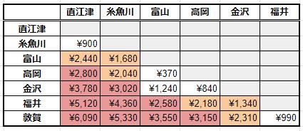 「北陸周遊乗車券」と普通運賃の比較