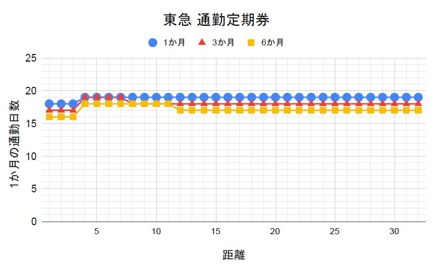東急の通勤定期券の損益分岐点
