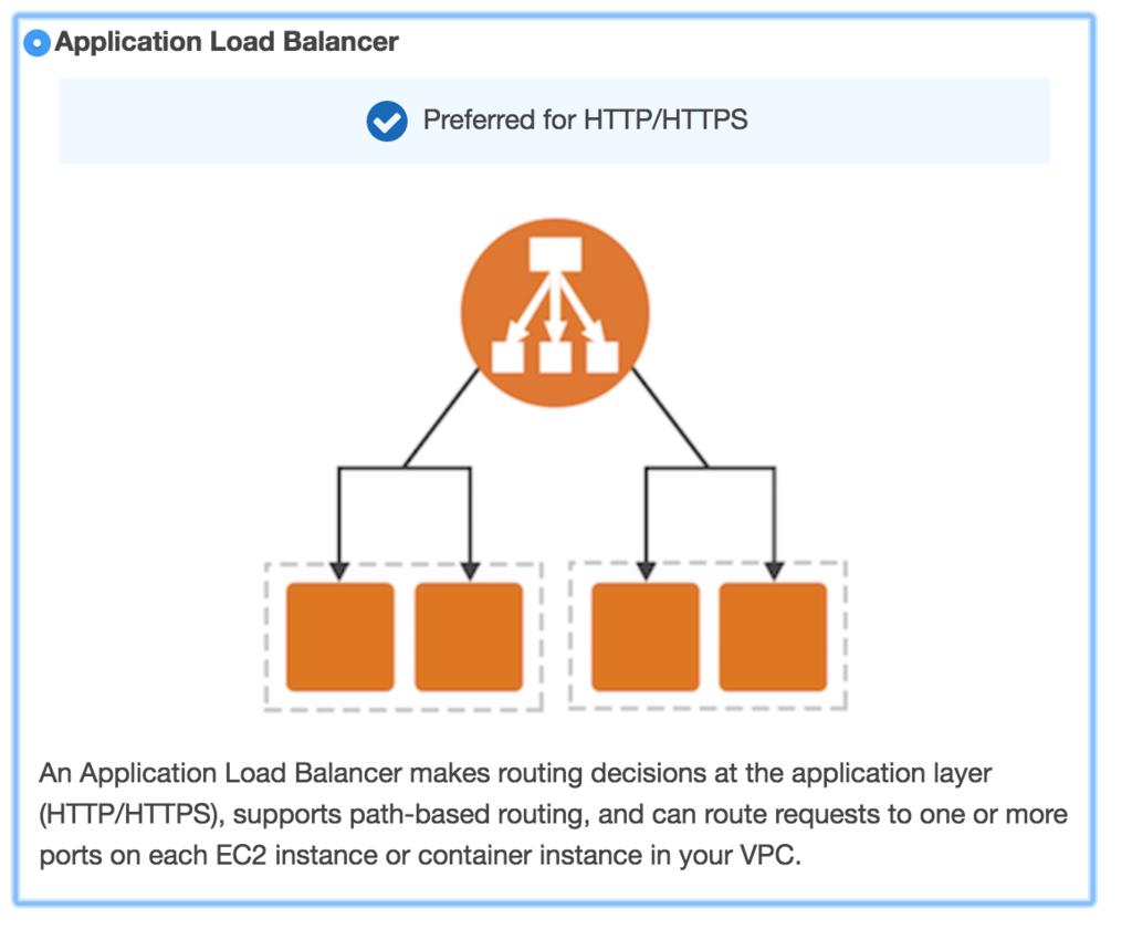 Application Load Balancer(ALB)に登録されているTarget Groupの