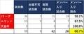 2018シーズン 山田康太選手 実質試合数に対するメンバー入りの割合