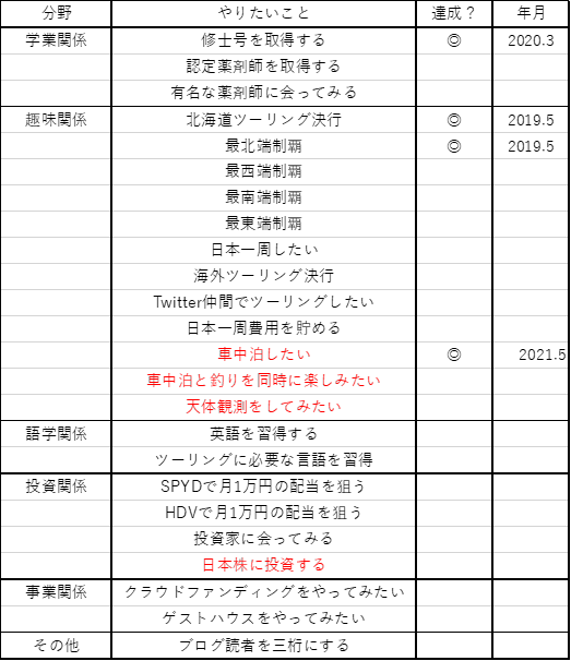 f:id:lab-coat-investor-rider:20210510222508p:plain