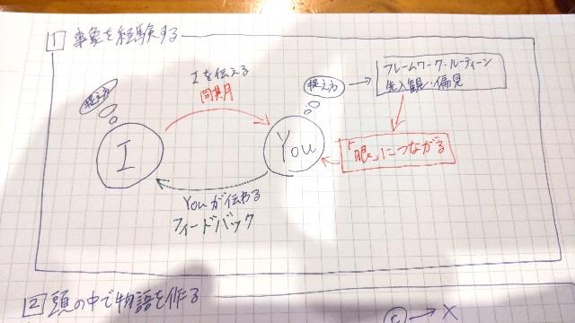 f:id:labotekichan:20210904102232j:image
