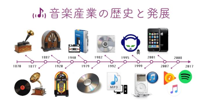 音楽再生機器の変遷