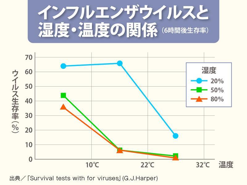 インフルエンザウィルスの生存率