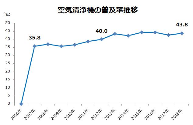 空気清浄機の普及率