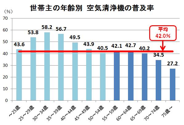 世帯主年齢別普及率