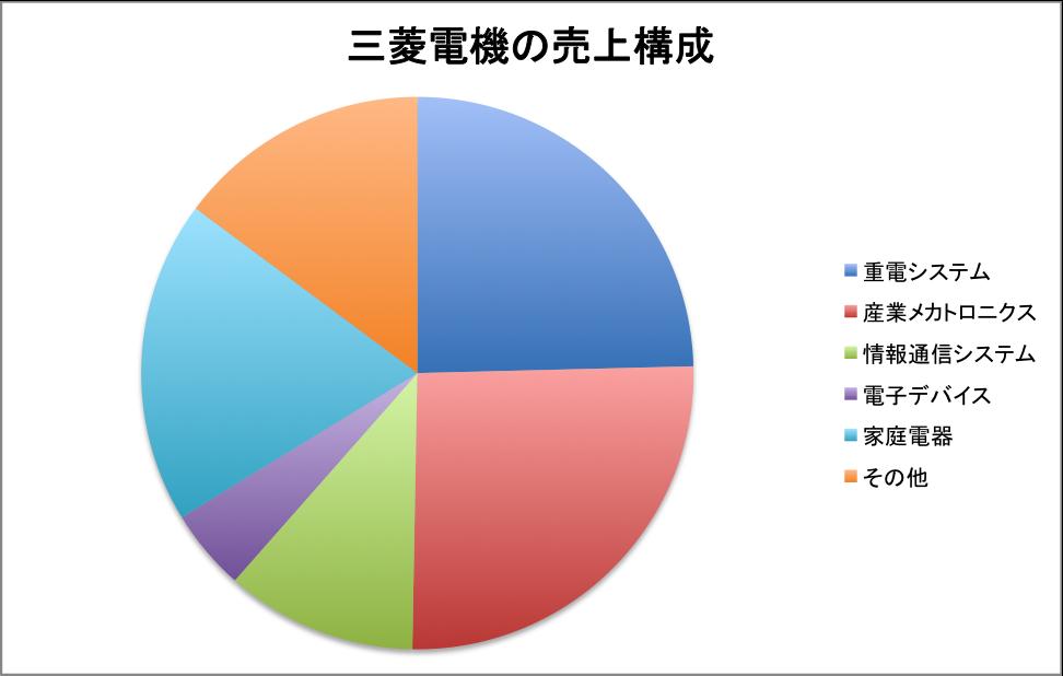 f:id:lacucaracha:20150727015430p:plain