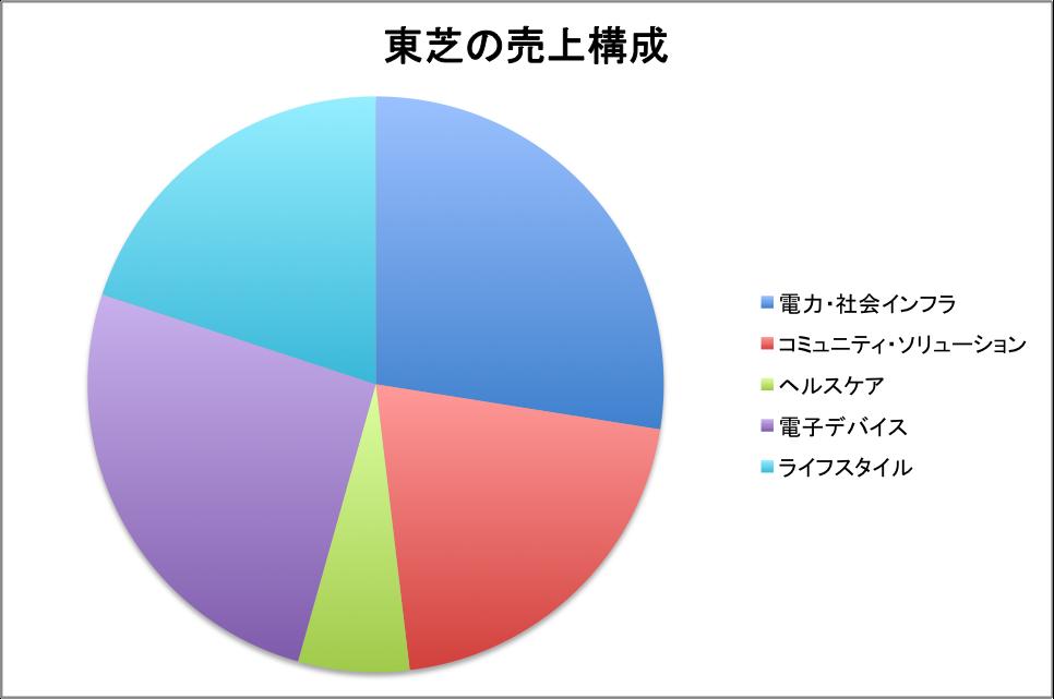 f:id:lacucaracha:20150727023354p:plain