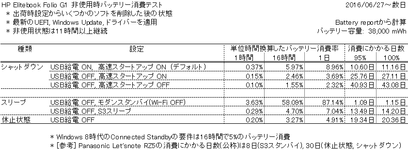 f:id:ladoco:20160726204951p:plain