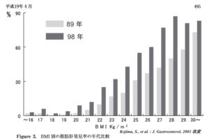 脂肪肝の発見率の偏移とBMIとの関係。内臓脂肪型肥満の増加