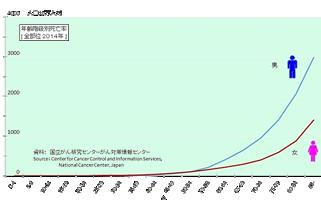 高齢者のピロリ菌感染率が非常に高い