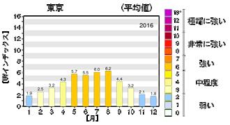 uv_average_tokyo2016_2008