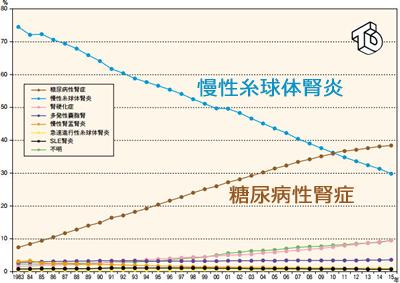 糖尿病性腎症での透析患者数が急増
