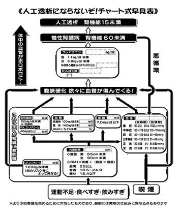 ガッテン流自己記入式チャート表