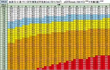 男性用血清Crに基づくGFR推算式早見表(mL/分/1.73m2)eGFRcreat=194×Cr-1 .094×年齢 (歳)-0.287