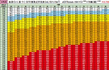 女性用血清Crに基づくGFR推算式早見表(mL /分/1.73m2) eGFRcreat=194×Cr-1.094×年齢(歳)-0.287×0.739