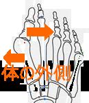 親指の先が体の外側に反る