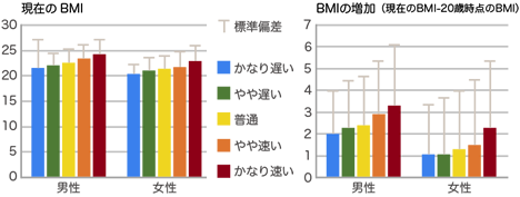 bmi_and_eating_speed