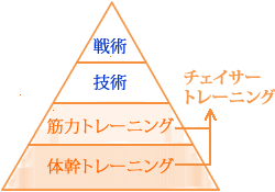 トレーニングピラミッド。土台は体幹トレーニング