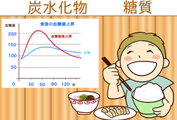 血糖値と満腹感