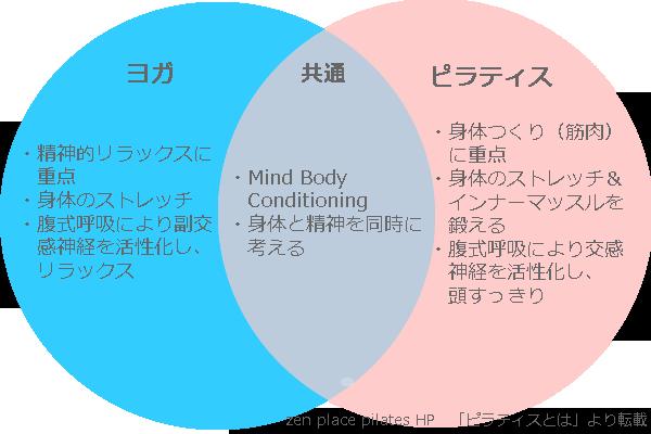 マシンピラティス体験~筋トレ、姿勢・体の不調改善目的におすすめ!