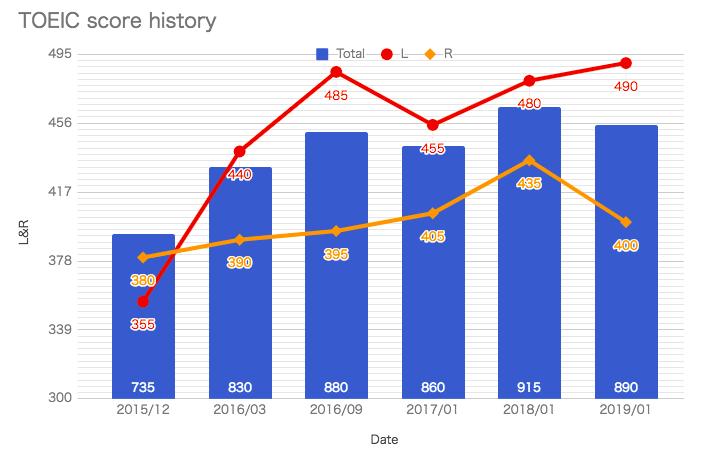 TOEIC score history