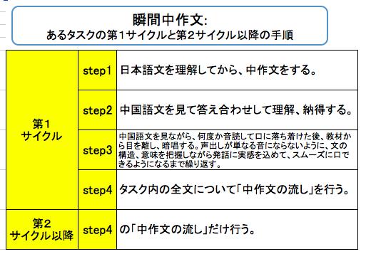 f:id:language-runner:20200222160752p:plain