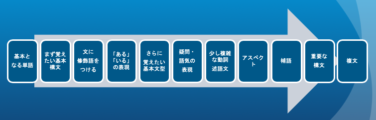 f:id:language-runner:20200418150412p:plain
