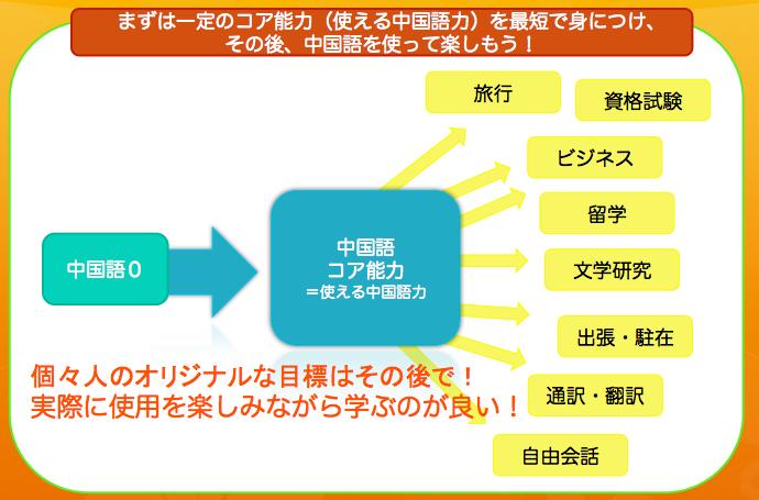 f:id:language-runner:20200721161818p:plain