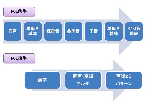 f:id:language-runner:20210211125334p:plain