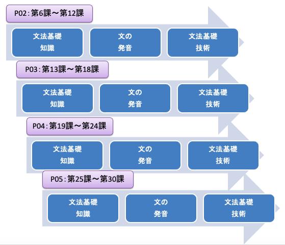 f:id:language-runner:20210211205817p:plain