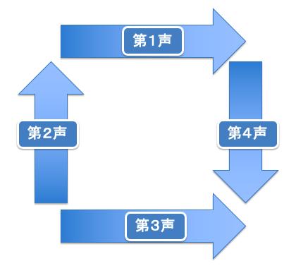 f:id:language-runner:20210603001239p:plain