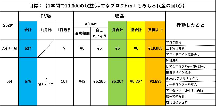 f:id:larkkun:20200531082522p:plain