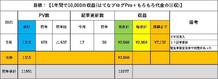 f:id:larkkun:20210531120442p:plain