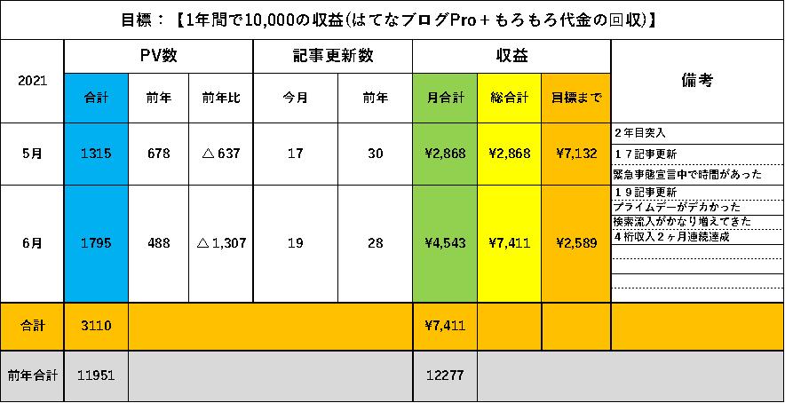 f:id:larkkun:20210630191555p:plain